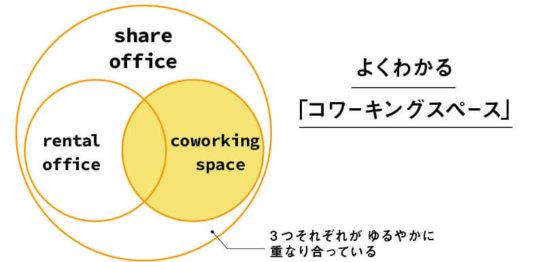 コワーキングスペースはこんな感じで解説できる