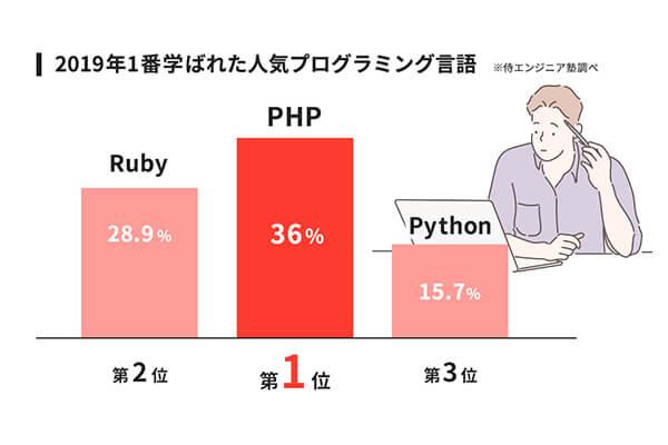 人気プログラミング言語に関するランキング