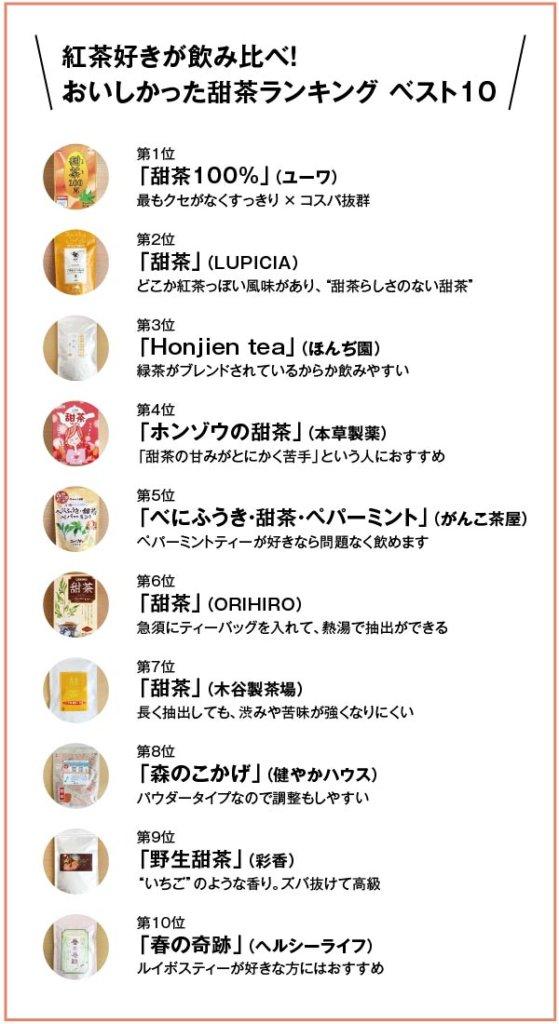 紅茶好きが飲み比べ!おいしかった「甜茶」ランキング ベスト10