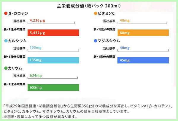 【特徴①】必要な栄養素がしっかり摂れる