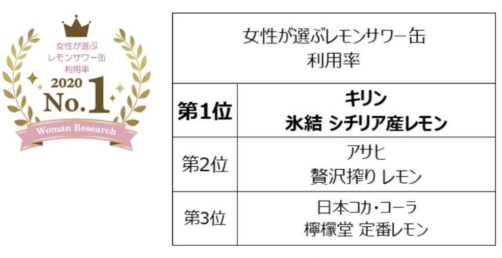 女性が選ぶレモンサワー缶ランキング(利用率編)