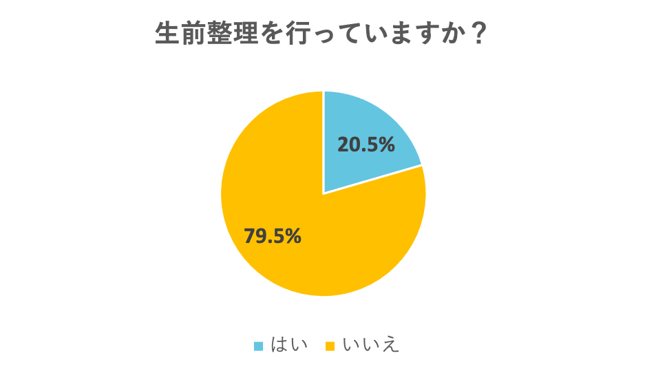 (2)生前整理を行っていますか?(親の生前整理を行っていたり、手助けしていますか?)[はい:20.5%、いいえ:79.5%]